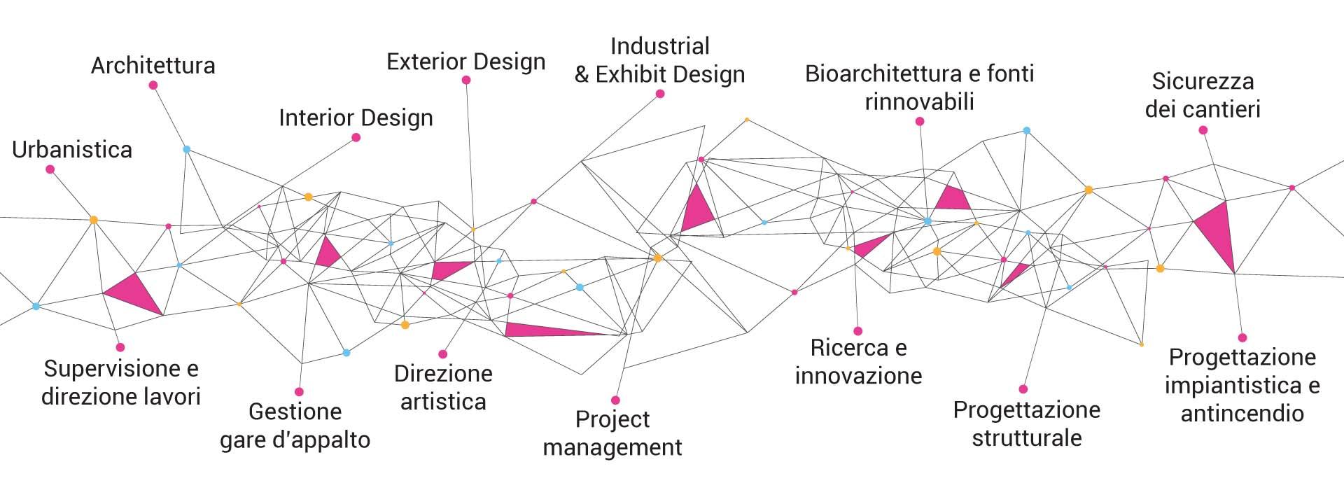 servizi-studio-architettura-interior-design-forniti-roma